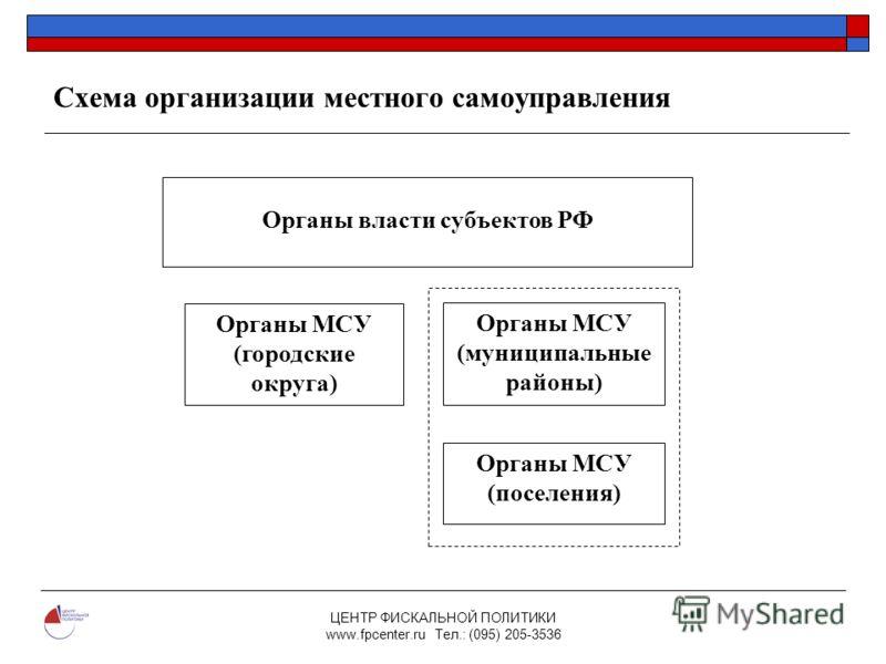 205-3536 Схема организации