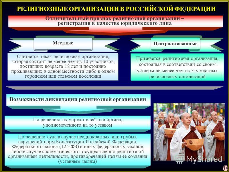 РЕЛИГИОЗНЫЕ ОРГАНИЗАЦИИ В РОССИЙСКОЙ ФЕДЕРАЦИИ Отличительный признак религиозной организации – регистрация в качестве юридического лица Считается такая религиозная организация, которая состоит не менее чем из 10 участников, достигших возраста 18 лет