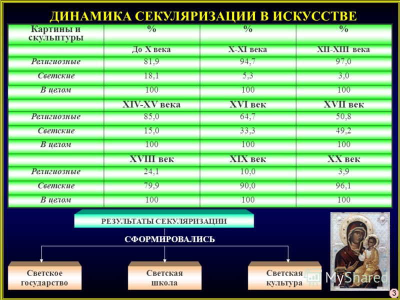 ДИНАМИКА СЕКУЛЯРИЗАЦИИ В ИСКУССТВЕ Картины и скульптуры %% До X векаX-XI векаXII-XIII века Религиозные81,994,797,0 Светские18,15,33,0 В целом100 XIV-XV векаXVI векXVII век Религиозные85,064,750,8 Светские15,033,349,2 В целом100 XVIII векXIX векXX век
