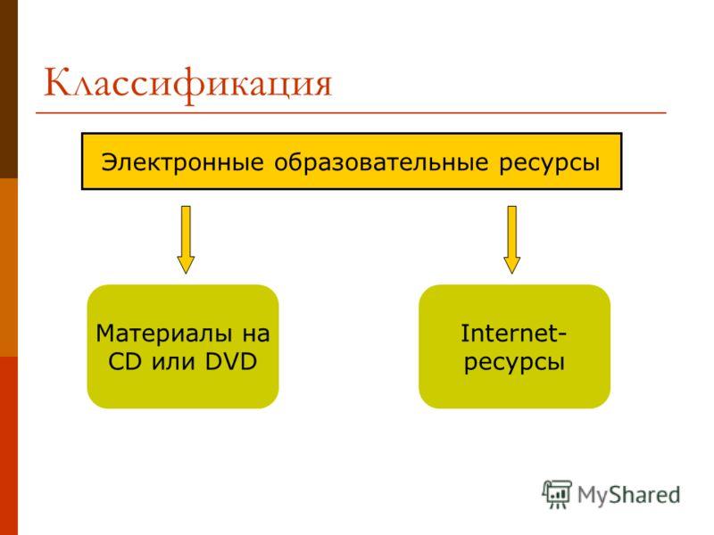 Электронные образовательные ресурсы Материалы на CD или DVD Internet- ресурсы