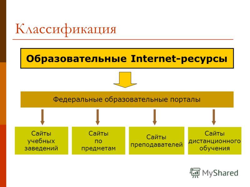 Образовательные Internet-ресурсы Федеральные образовательные порталы Сайты учебных заведений Сайты по предметам Сайты преподавателей Сайты дистанционного обучения