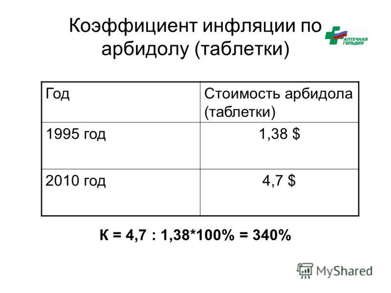 Коэффициент инфляции по арбидолу (таблетки) ГодСтоимость арбидола (таблетки) 1995 год1,38 $ 2010 год4,7 $ К = 4,7 : 1,38*100% = 340%