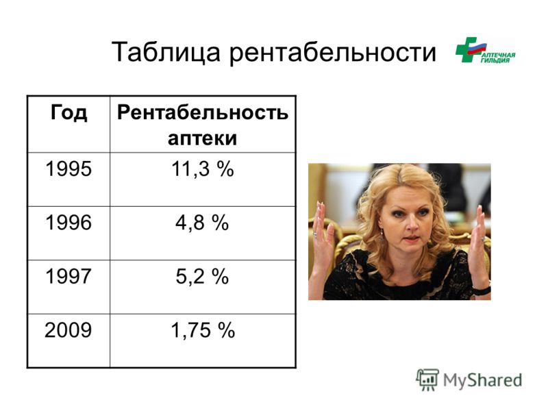 Таблица рентабельности ГодРентабельность аптеки 199511,3 % 19964,8 % 19975,2 % 20091,75 %