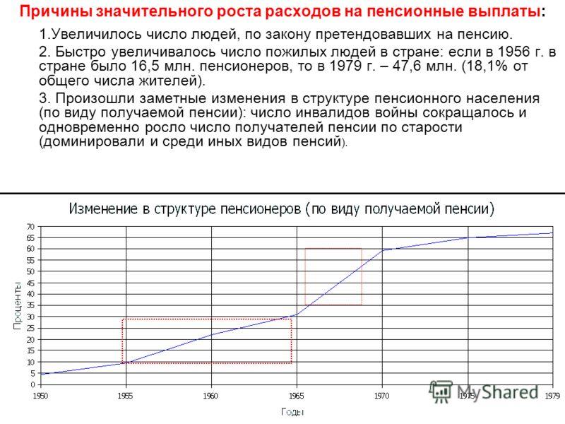 Причины значительного роста расходов на пенсионные выплаты: 1.Увеличилось число людей, по закону претендовавших на пенсию. 2. Быстро увеличивалось число пожилых людей в стране: если в 1956 г. в стране было 16,5 млн. пенсионеров, то в 1979 г. – 47,6 м