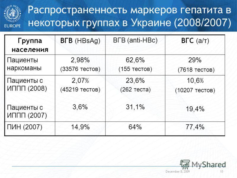 December 8, 200910 Распространенность маркеров гепатита в некоторых группах в Украине (2008/2007) Группа населения ВГВ (HBsAg) ВГВ (anti-HBc) ВГС (а/т) Пациенты наркоманы 2,98% (33576 тестов) 62,6% (155 тестов) 29% (7618 тестов) Пациенты с ИППП (2008