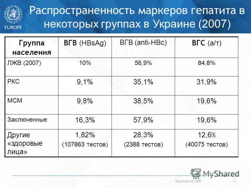 December 8, 200911 Распространенность маркеров гепатита в некоторых группах в Украине (2007) Группа населения ВГВ (HBsAg) ВГВ (anti-HBc) ВГС (а/т) ЛЖВ (2007)10%56,9%84,8% РКС 9,1%35,1%31,9% МСМ 9,8%38,5%19,6% Заключенные 16,3%57,9%19,6% Другие «здоро