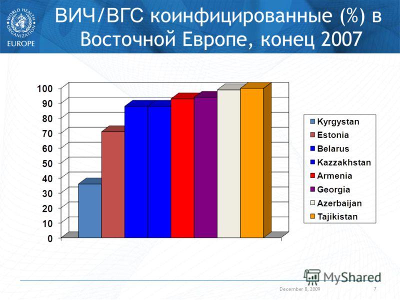 December 8, 20097 ВИЧ / ВГС коинфицированные (%) в Восточной Европе, конец 2007