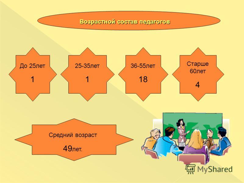 Возрастной состав педагогов До 25лет 1 25-35лет 1 36-55лет 18 Старше 60лет 4 Средний возраст 49 лет.