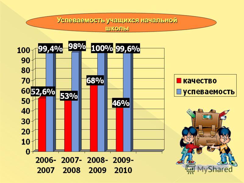 Успеваемость учащихся начальной школы