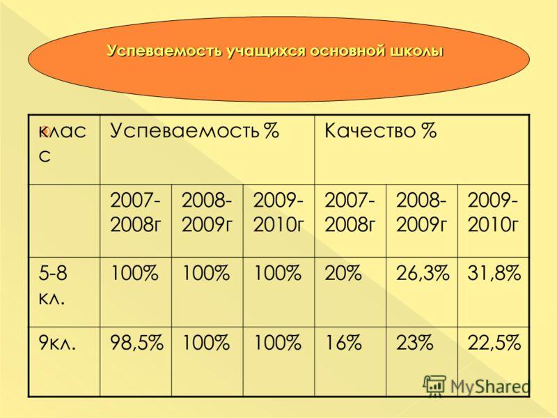 клас с Успеваемость %Качество % 2007- 2008г 2008- 2009г 2009- 2010г 2007- 2008г 2008- 2009г 2009- 2010г 5-8 кл. 100% 20%26,3%31,8% 9кл.98,5%100% 16%23%22,5%