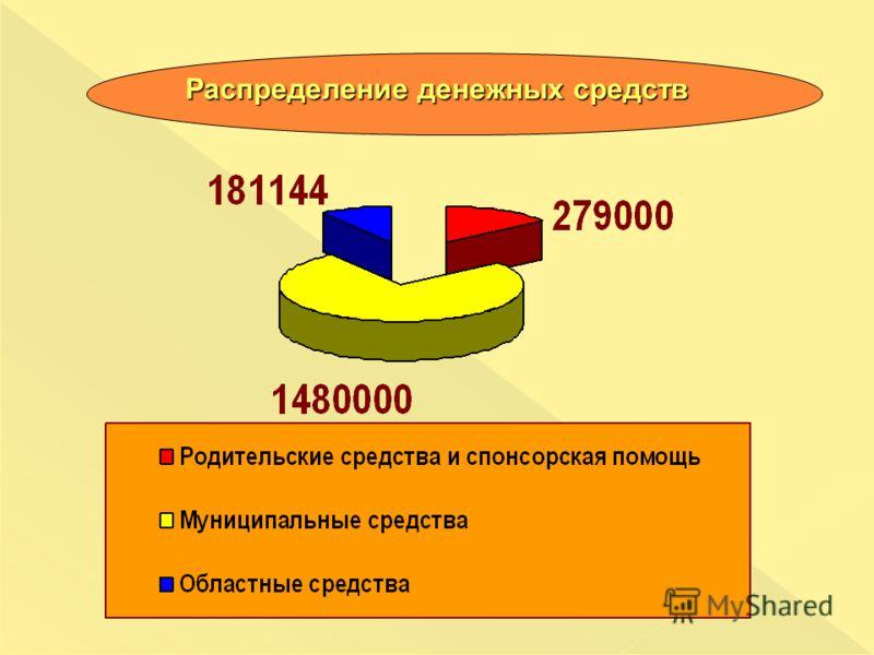 Распределение денежных средств