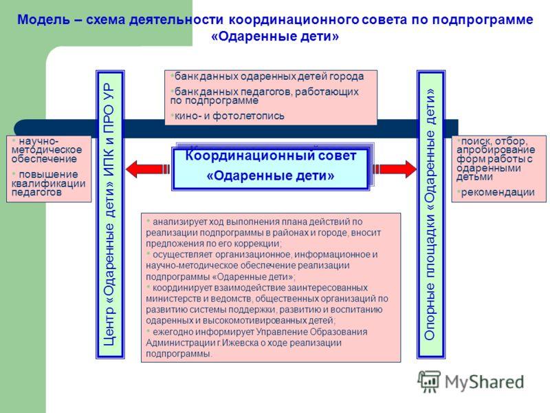 Модель – схема деятельности
