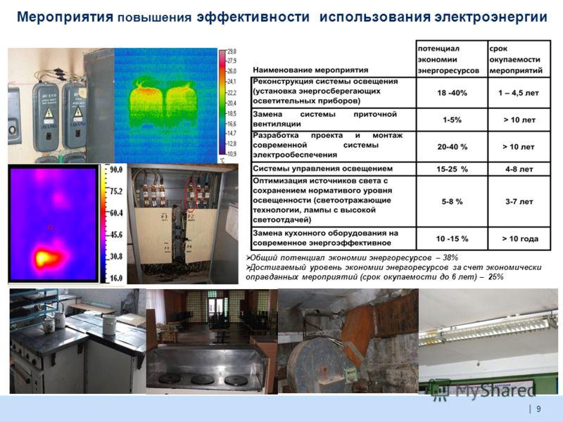 | 8 Общий потенциал экономии энергоресурсов – 29,5% Достигаемый уровень экономии энергоресурсов за счет экономически оправданных мероприятий (срок окупаемости до 6 лет) – 21% Мероприятия повышения эффективности использования тепловой энергии
