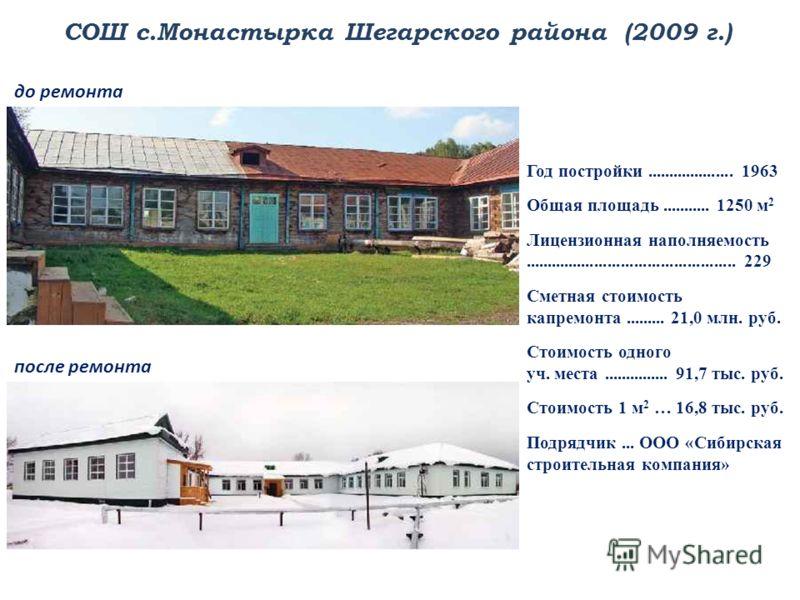 СОШ с.Монастырка Шегарского района (2009 г.) Год постройки.................... 1963 Общая площадь........... 1250 м 2 Лицензионная наполняемость................................................ 229 Сметная стоимость капремонта......... 21,0 млн. руб.
