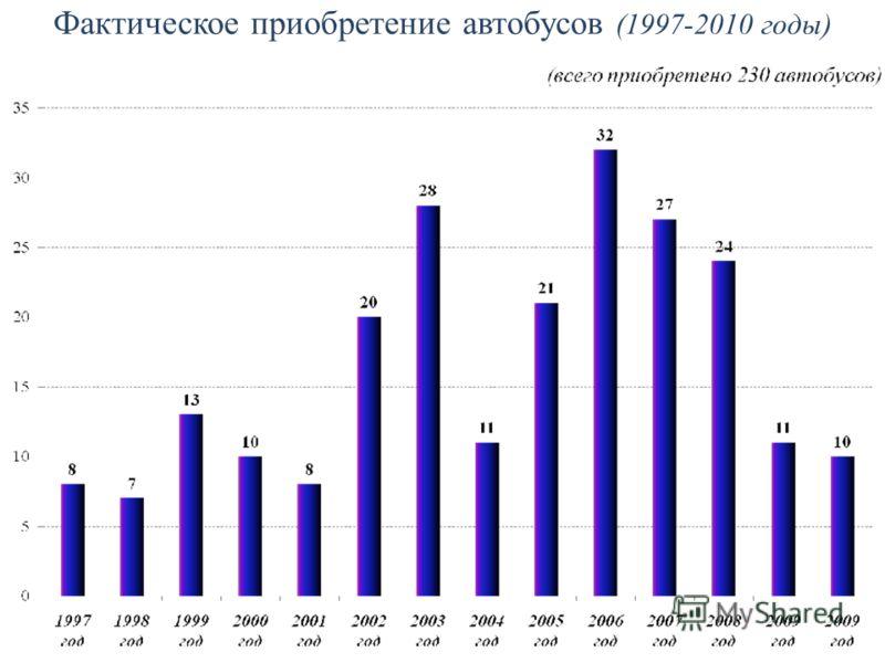 Фактическое приобретение автобусов (1997-2010 годы)