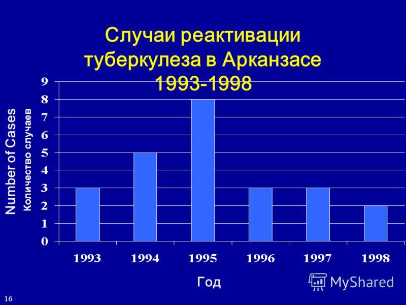 Number of Cases Год Случаи реактивации туберкулеза в Арканзасе 1993-1998 16 Количество случаев