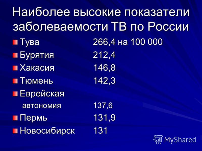 Наиболее высокие показатели заболеваемости ТВ по России Тува266,4 на 100 000 Бурятия212,4 Хакасия146,8 Тюмень142,3 Еврейская автономия137,6 Пермь131,9 Новосибирск131