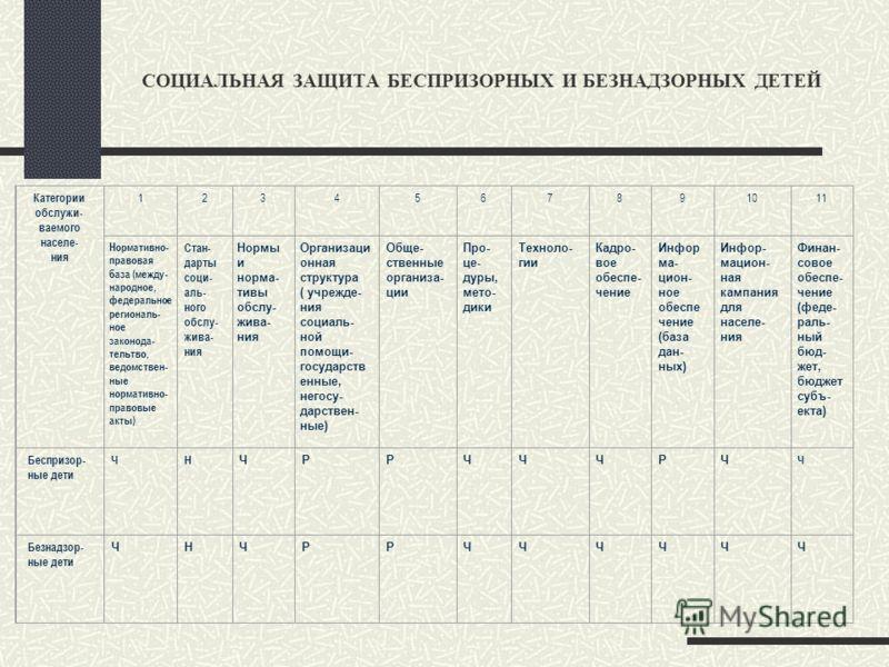 МЕРОПРИЯТИЯ ПО ДОСТИЖЕНИЮ ЦЕЛЕВЫХ ПОКАЗАТЕЛЕЙ (НА ПРИМЕРЕ ЛИЦ БЕЗ ОПРЕДЕЛЕННОГО МЕСТА ЖИТЕЛЬСТВА) Категории обслужи- ваемого населе- ния 1234567891011 Нормативно- правовая база (между- народное, федеральное региональ- ное законода- тельтво, ведомстве