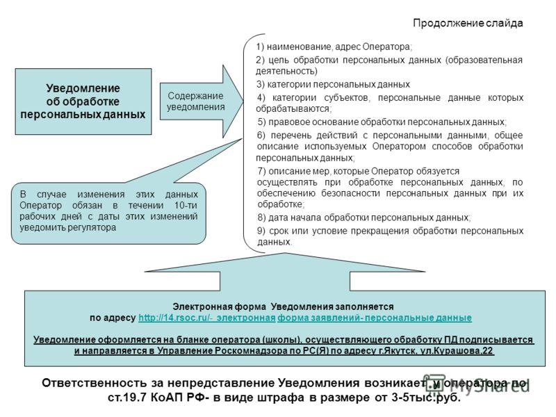 Продолжение слайда 1) наименование, адрес Оператора; 2) цель обработки персональных данных (образовательная деятельность) 3) категории персональных данных 4) категории субъектов, персональные данные которых обрабатываются; 5) правовое основание обраб