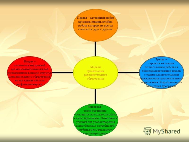 Модели организации дополнительного образования Первая – случайный выбор кружков, секций, клубов, работа которых не всегда сочетается друг с другом. Третья – строится на основе тесного взаимодействия общеобразовательной школы с одним или несколькими у