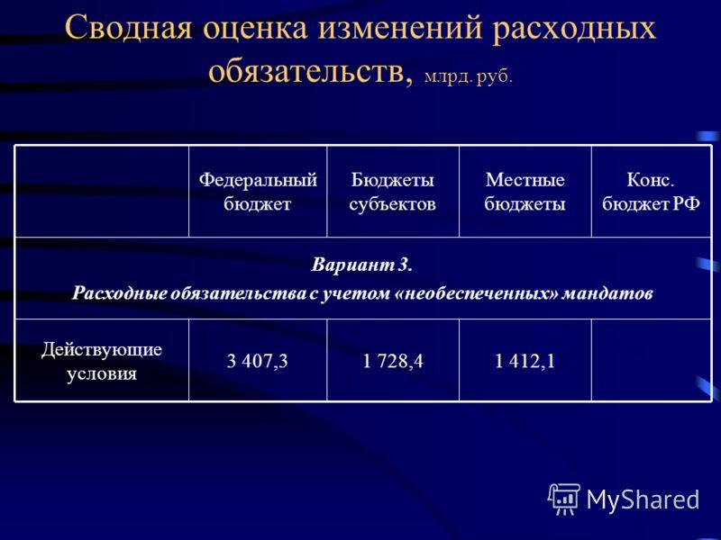 Сводная оценка изменений расходных обязательств, млрд. руб. 1 412,11 728,43 407,3 Действующие условия Вариант 3. Расходные обязательства с учетом «необеспеченных» мандатов Конс. бюджет РФ Местные бюджеты Бюджеты субъектов Федеральный бюджет