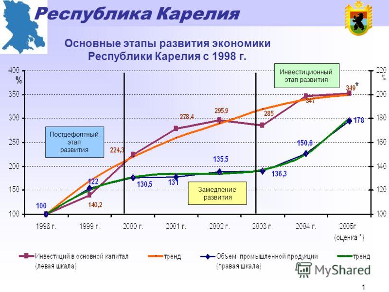 Республика Карелия 0 Отчетный доклад Правительства Республики Карелия за период работы с 2002 по 2005 годы