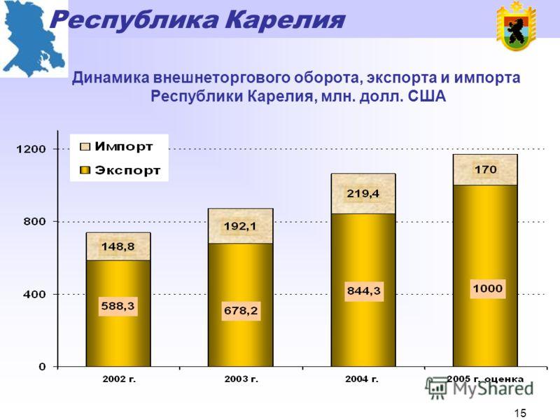 Республика Карелия 14 Доля оборота малых предприятий в общем обороте организаций, %