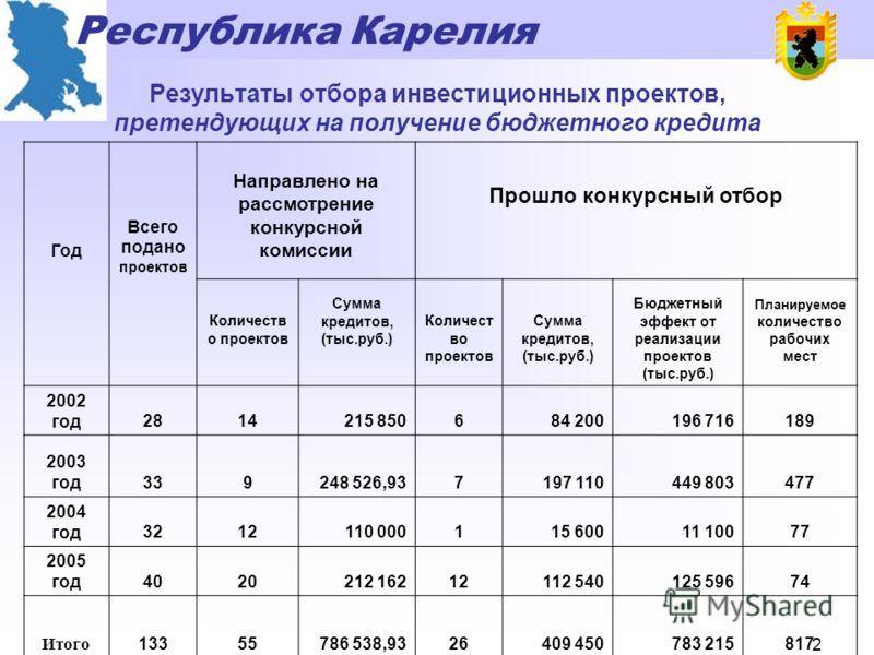 Республика Карелия 1 Основные этапы развития экономики Республики Карелия с 1998 г. Постдефолтный этап развития Замедление развития Инвестиционный этап развития