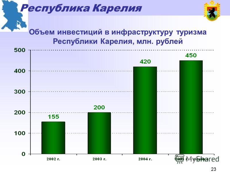 Республика Карелия 22 Объёмы производства товарной форели в Карелии, тонн