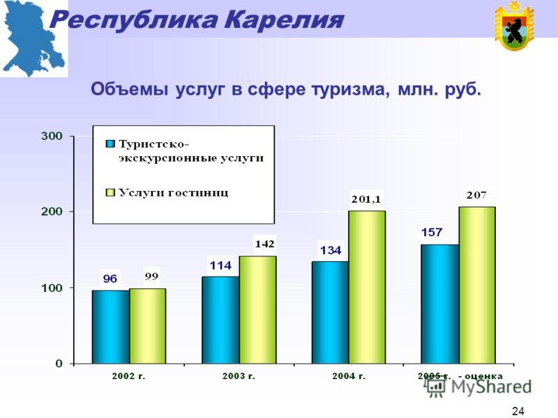 Республика Карелия 23 Объем инвестиций в инфраструктуру туризма Республики Карелия, млн. рублей