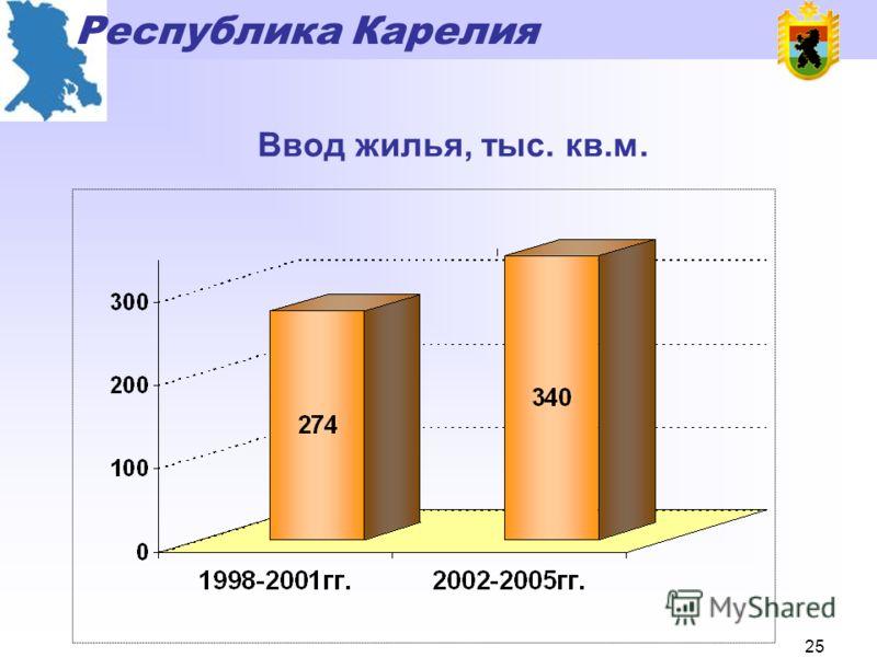 Республика Карелия 24 Объемы услуг в сфере туризма, млн. руб.