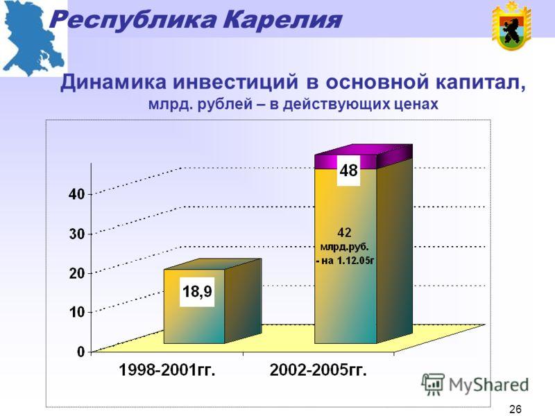 Республика Карелия 25 Ввод жилья, тыс. кв.м.