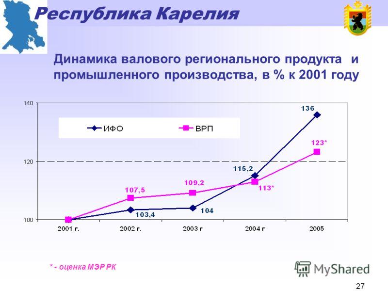 Республика Карелия 26 Динамика инвестиций в основной капитал, млрд. рублей – в действующих ценах