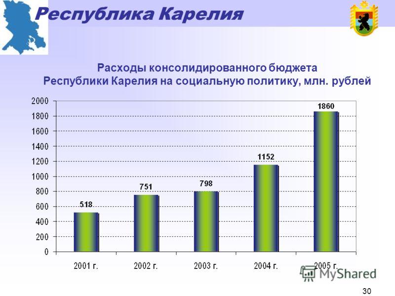 Республика Карелия 29 Динамика расходов консолидированного бюджета Республики Карелия, млн. рублей
