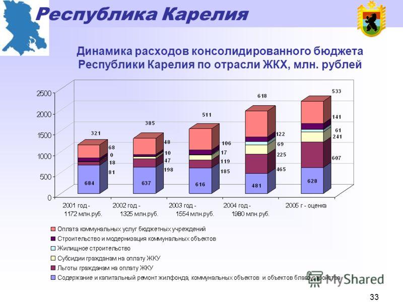 Республика Карелия 32 Динамика расходов бюджета Республики Карелия на государственную поддержку сельскохозяйственного производства, млн. рублей