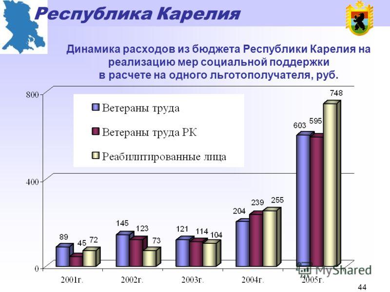 Республика Карелия 43 Доля граждан Республики Карелия, обеспечиваемых мерами социальной поддержки, предусмотренными действующим законодательством, %