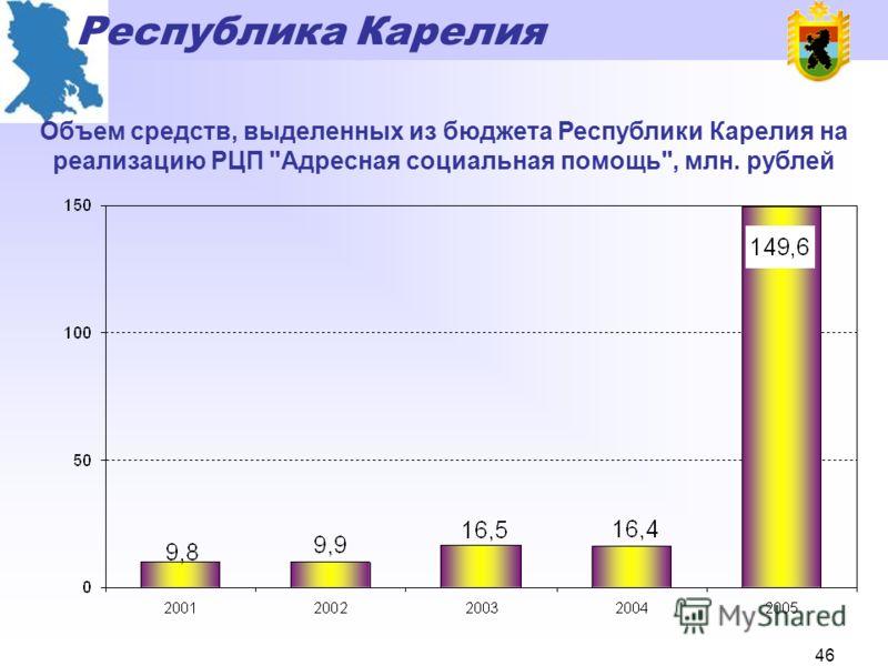 Республика Карелия 45 Обеспечение льготных категорий граждан путевками на санаторно-курортное лечение, чел.