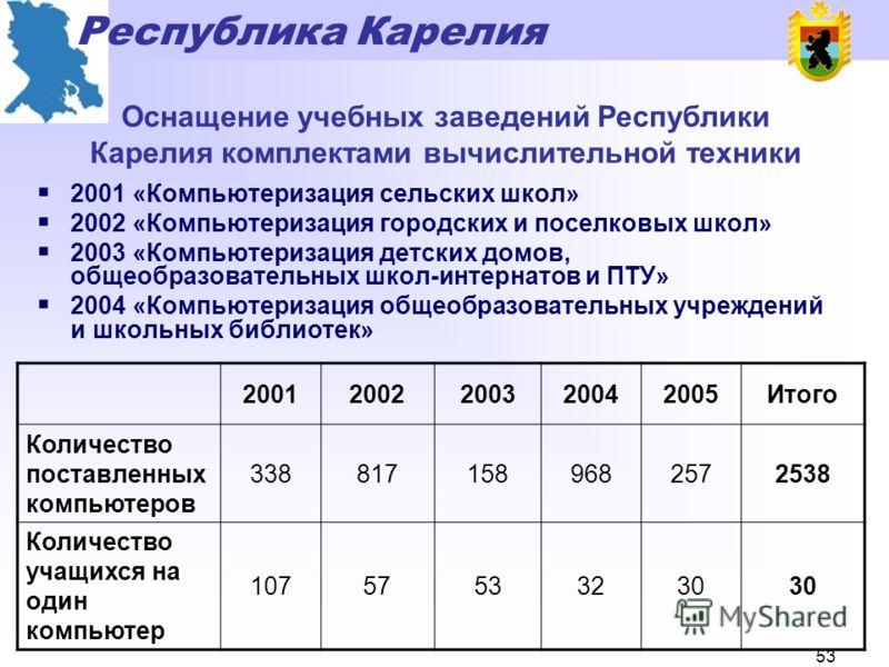 Республика Карелия 52 Финансирование отрасли «Образование», млн.рублей