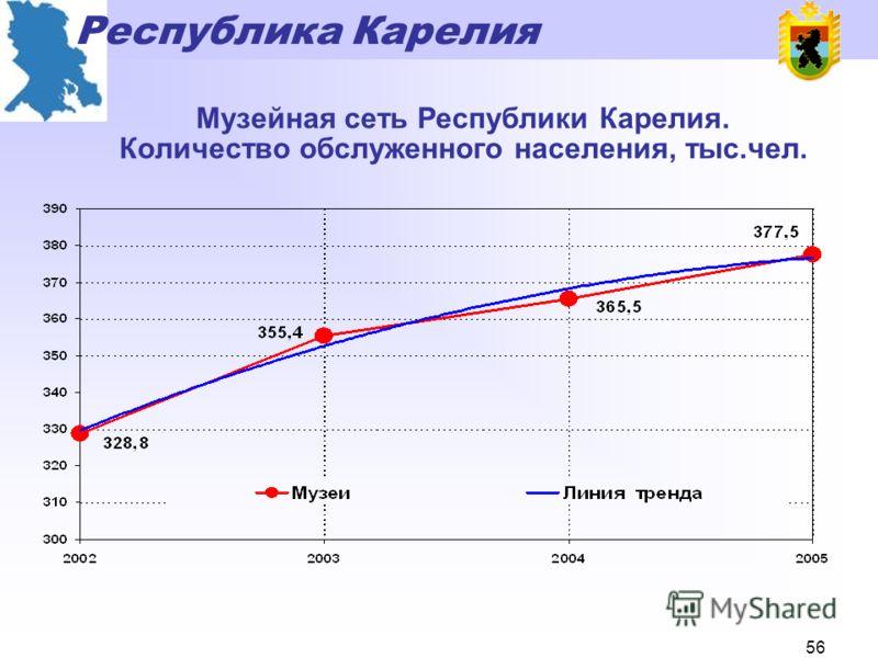 Республика Карелия 55 Показатели работы общедоступных библиотек в 2005 году 276 общедоступных библиотек - более 322 500 пользователей - около 3 000 000 посещений - более 7 000 000 книговыдач