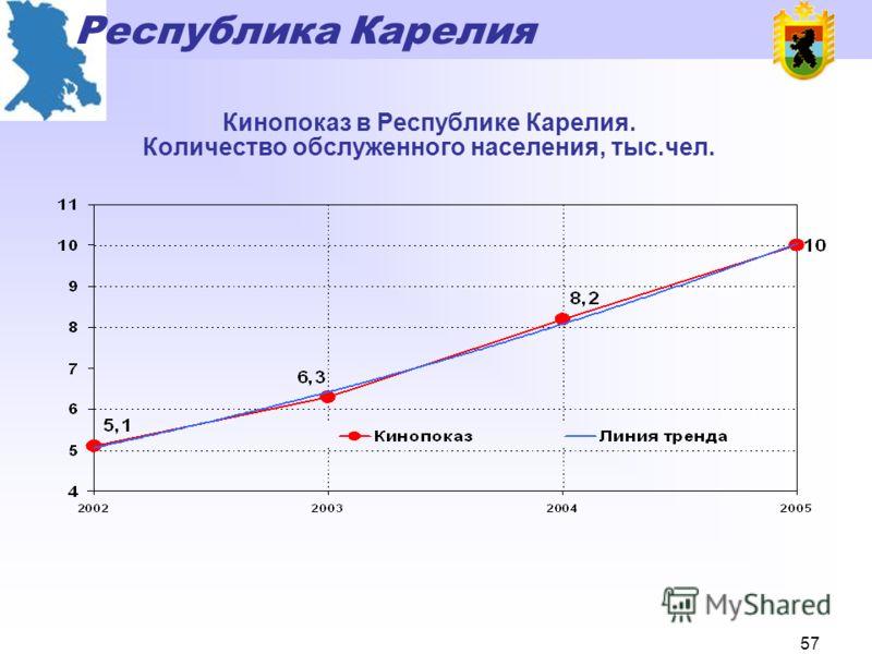 Республика Карелия 56 Музейная сеть Республики Карелия. Количество обслуженного населения, тыс.чел.