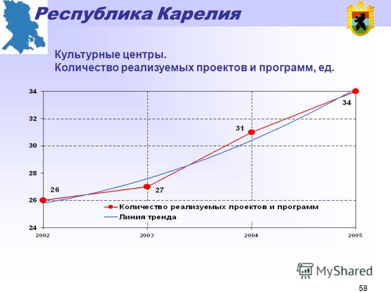 Республика Карелия 57 Кинопоказ в Республике Карелия. Количество обслуженного населения, тыс.чел.