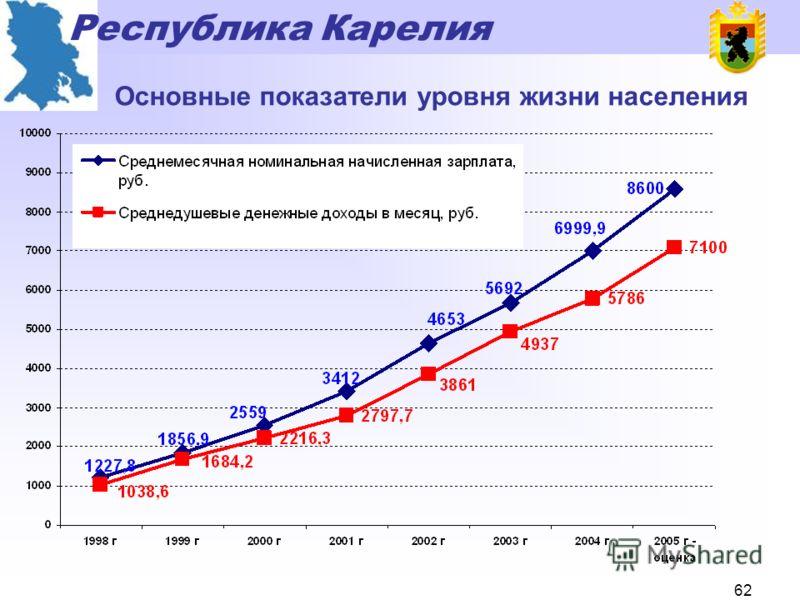 Республика Карелия 61 Основные показатели уровня жизни населения