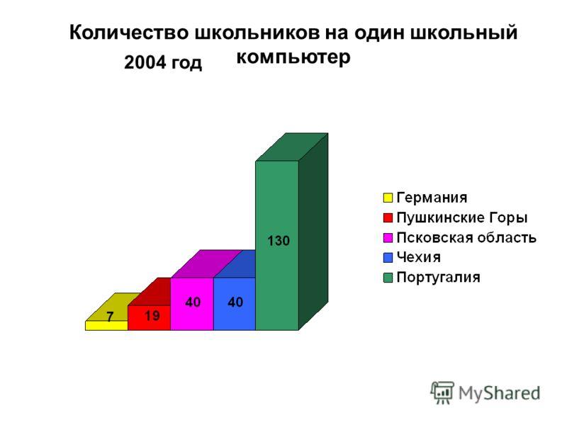 Количество школьников на один школьный компьютер 2004 год