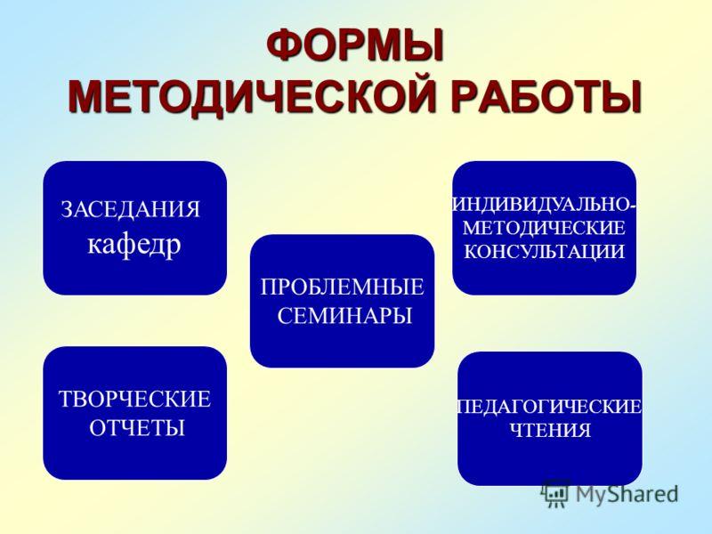 ОРГАНИЗАЦИОННАЯ СТРУКТУРА МЕТОДИЧЕСКОЙ СЛУЖБЫ ШКОЛЫ ПЕДАГОГИЧЕСКИЙ СОВЕТ МЕТОДИЧЕСКИЙ СОВЕТ ОБЩЕСТВЕННО - ГУМАНИТАРНОГО ЦИКЛА ЕСТЕСТВЕННО - НАУЧНОГО ЦИКЛА ПОЛИТЕХНИЧЕ СКОГО ЦИКЛА ПРЕДМЕТНЫЕ КАФЕДРЫ