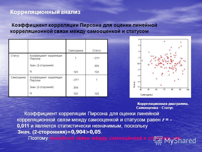 Проверка нормальности распределения данных с помощью критерия Колмогорова-Смирнова Статус Самооценк а Колмогоров-Смирнов Z 0,9320,674 Асимпт. знач. (2- сторонняя) 0,3510,754 Колмогоров-Смирнов Z – наблюдаемое значение критерия; Асимпт. знач. (2-сторо