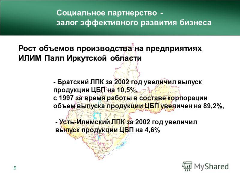 9 Социальное партнерство - залог эффективного развития бизнеса Рост объемов производства на предприятиях ИЛИМ Палп Иркутской области - Братский ЛПК за 2002 год увеличил выпуск продукции ЦБП на 10,5%, с 1997 за время работы в составе корпорации объем