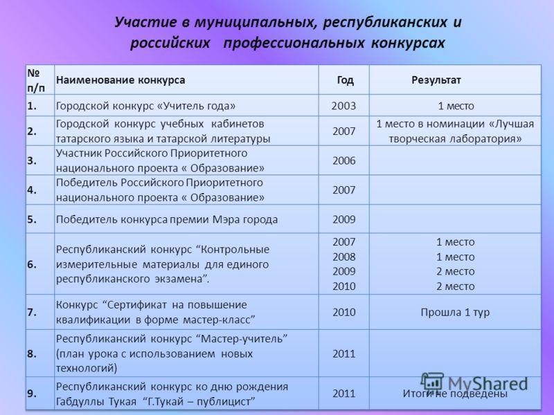 Участие в муниципальных, республиканских и российских профессиональных конкурсах