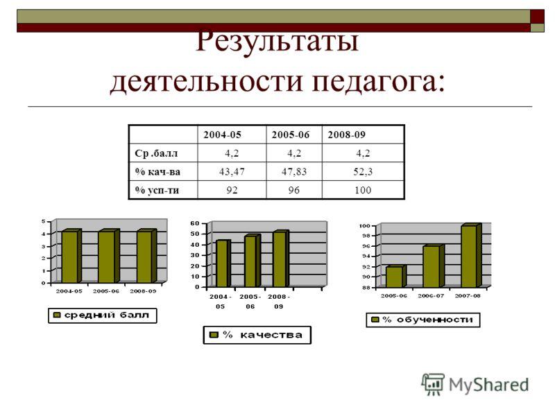 Результаты деятельности педагога: 2004-052005-062008-09 Ср.балл4,2 % кач-ва43,4747,8352,3 % усп-ти9296100