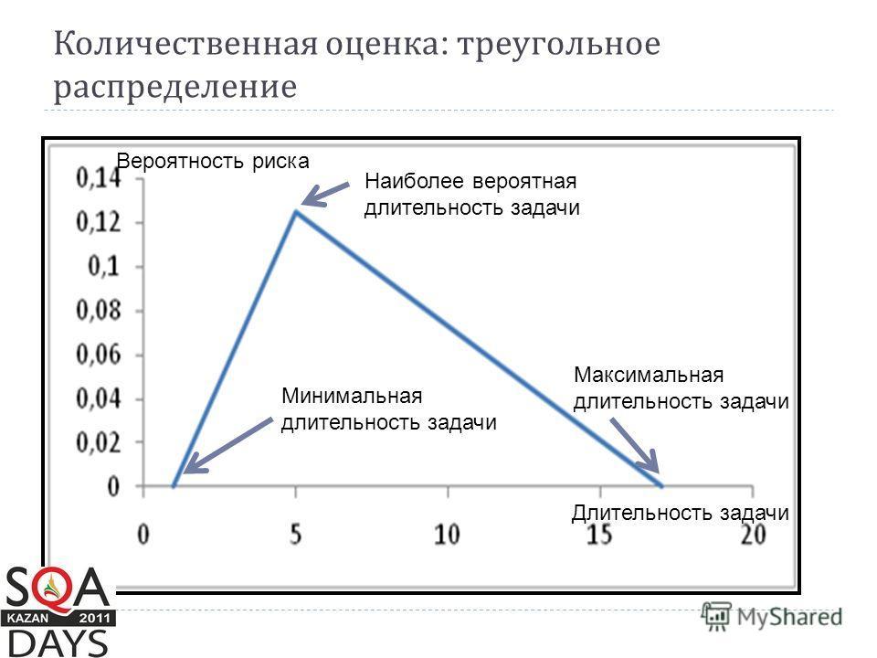 Количественная оценка : треугольное распределение Наиболее вероятная длительность задачи Минимальная длительность задачи Максимальная длительность задачи Вероятность риска Длительность задачи