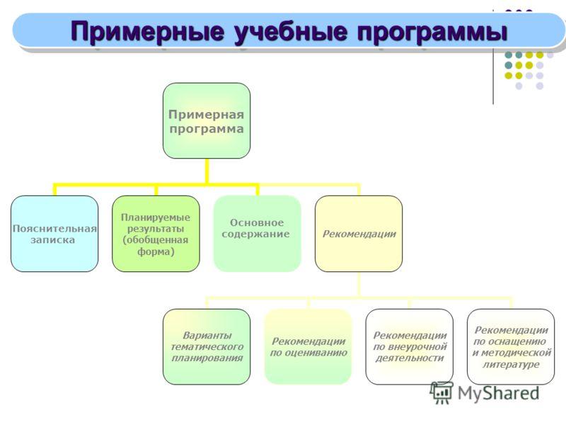 Примерная программа Пояснительная записка Планируемые результаты (обобщенная форма) Основное содержание Рекомендации Варианты тематического планирования Рекомендации по оцениванию Рекомендации по внеурочной деятельности Рекомендации по оснащению и ме